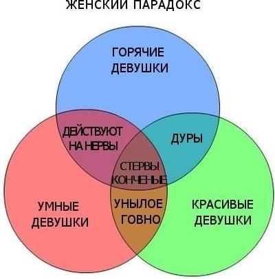 Женский парадокс.