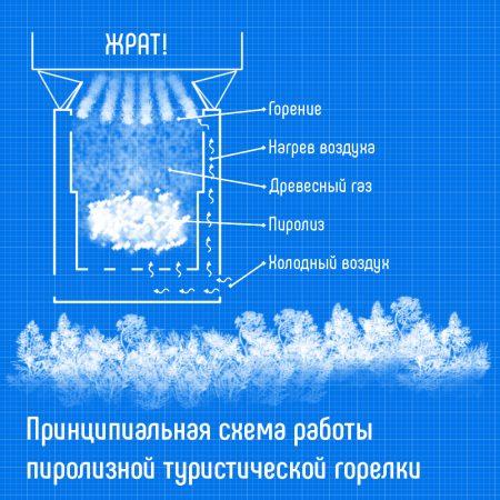 Принципиальная схема работы пиролизной туристической горелки