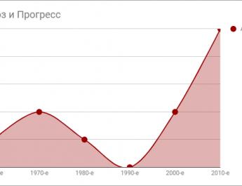 Аварии Союзов и Прогрессов